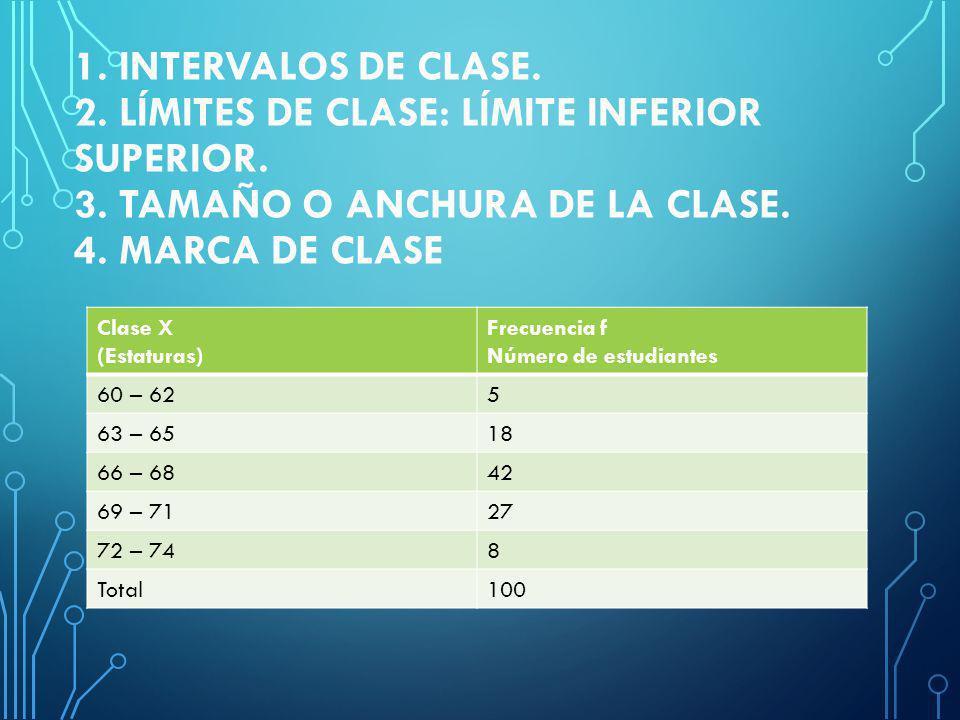 1.INTERVALOS DE CLASE. 2. LÍMITES DE CLASE: LÍMITE INFERIOR SUPERIOR.