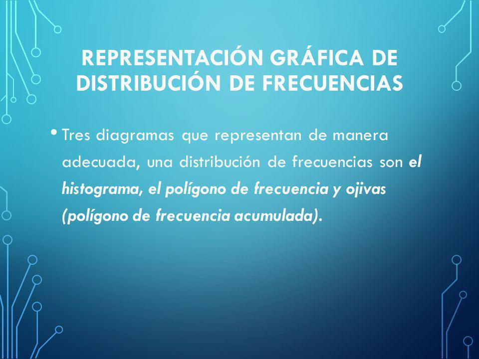 REPRESENTACIÓN GRÁFICA DE DISTRIBUCIÓN DE FRECUENCIAS Tres diagramas que representan de manera adecuada, una distribución de frecuencias son el histograma, el polígono de frecuencia y ojivas (polígono de frecuencia acumulada).