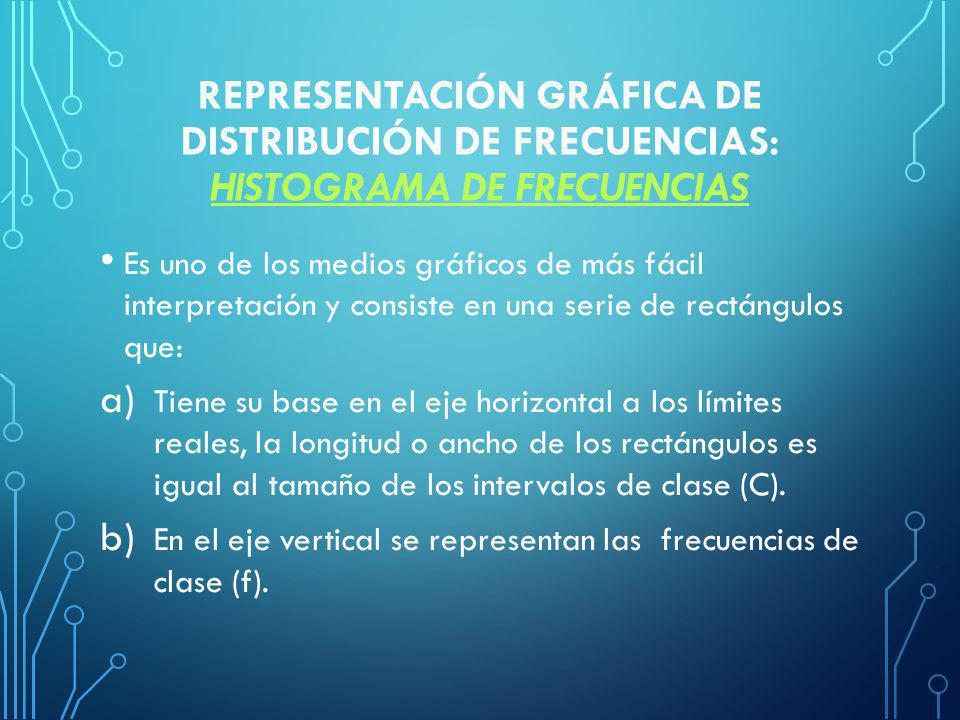 REPRESENTACIÓN GRÁFICA DE DISTRIBUCIÓN DE FRECUENCIAS: HISTOGRAMA DE FRECUENCIAS HISTOGRAMA DE FRECUENCIAS Es uno de los medios gráficos de más fácil interpretación y consiste en una serie de rectángulos que: a) Tiene su base en el eje horizontal a los límites reales, la longitud o ancho de los rectángulos es igual al tamaño de los intervalos de clase (C).