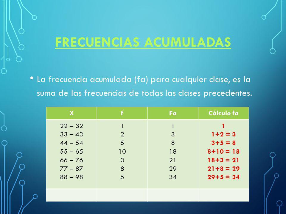 FRECUENCIAS ACUMULADAS La frecuencia acumulada (fa) para cualquier clase, es la suma de las frecuencias de todas las clases precedentes.