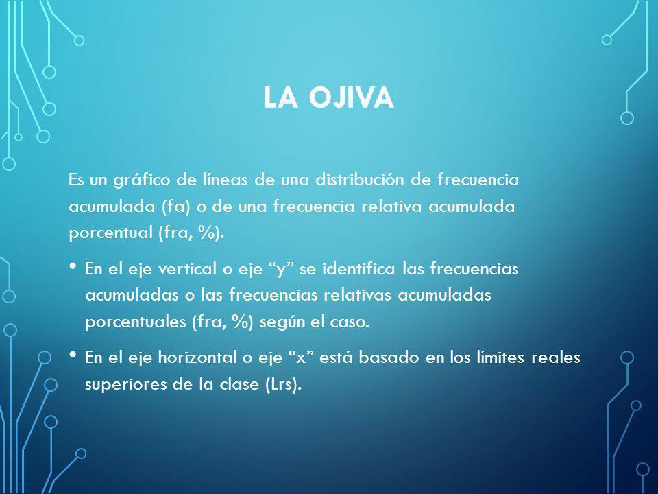 LA OJIVA Es un gráfico de líneas de una distribución de frecuencia acumulada (fa) o de una frecuencia relativa acumulada porcentual (fra, %).