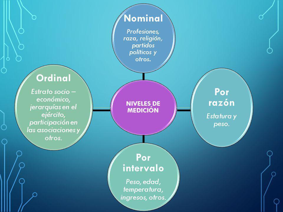 NIVELES DE MEDICIÓN Nominal Profesiones, raza, religión, partidos políticos y otros.