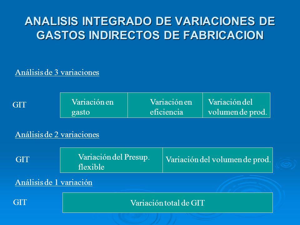 ANALISIS INTEGRADO DE VARIACIONES DE GASTOS INDIRECTOS DE FABRICACION Análisis de 3 variaciones GIT Variación en gasto Variación en eficiencia Variaci