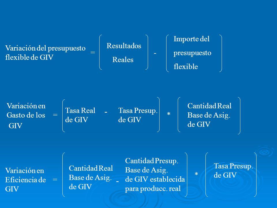 Variación en Gasto de los GIV Tasa Real de GIV - Tasa Presup. de GIV * Cantidad Real Base de Asig. de GIV Variación en Eficiencia de GIV Cantidad Real