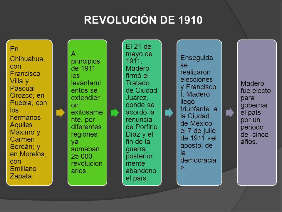 GOBIERNO DE MADERO Trató de gobernar con apego a la ley e impulsar la democracia en el país Algunos de sus partidarios esperaban respuestas inmediatas, al no obtenerlas se alzaron en armas nuevamente.