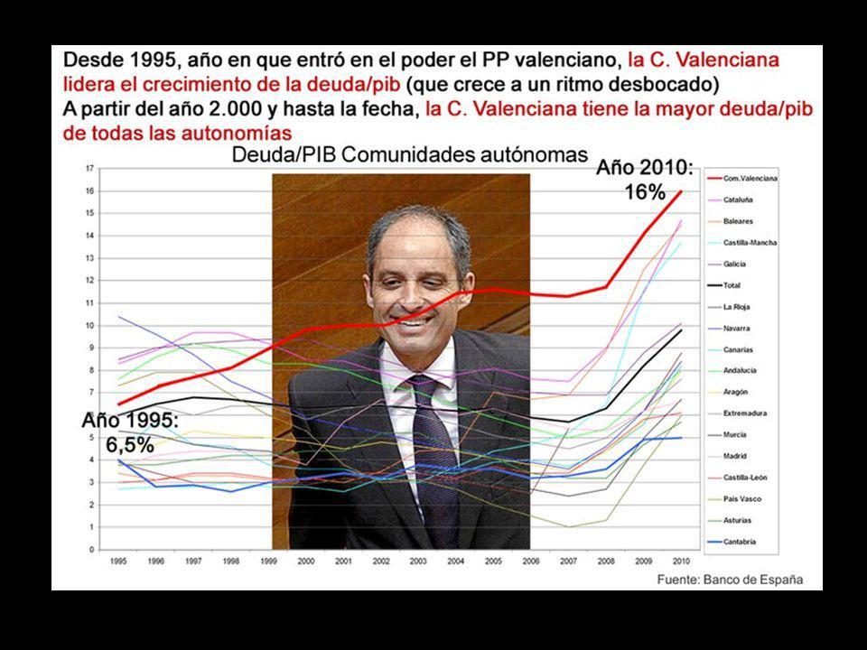 El PP i el País Valencià On han anat a parar els diners
