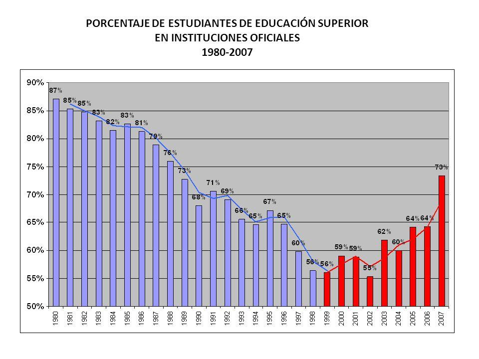 PORCENTAJE DE ESTUDIANTES DE EDUCACIÓN SUPERIOR EN INSTITUCIONES OFICIALES 1980-2007