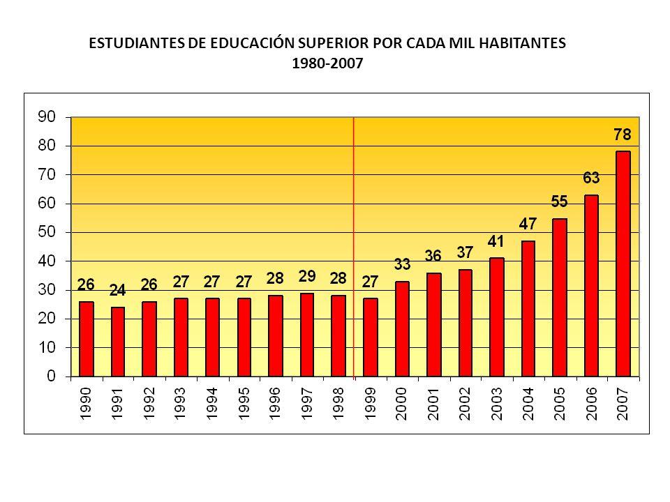 ESTUDIANTES DE EDUCACIÓN SUPERIOR POR CADA MIL HABITANTES 1980-2007