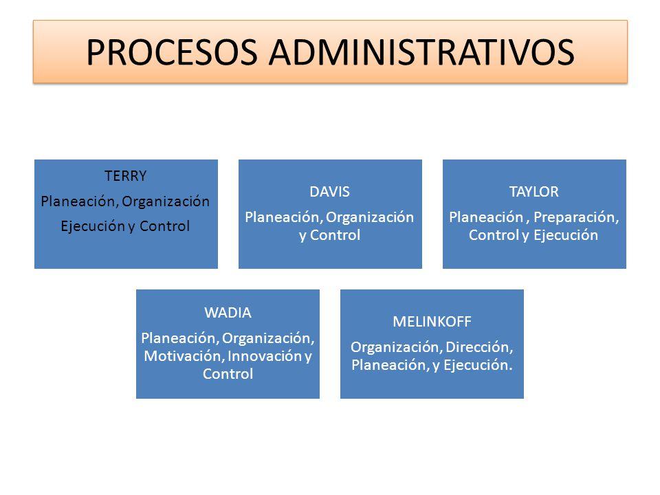 PROCESOS ADMINISTRATIVOS TERRY Planeación, Organización Ejecución y Control DAVIS Planeación, Organización y Control TAYLOR Planeación, Preparación, C