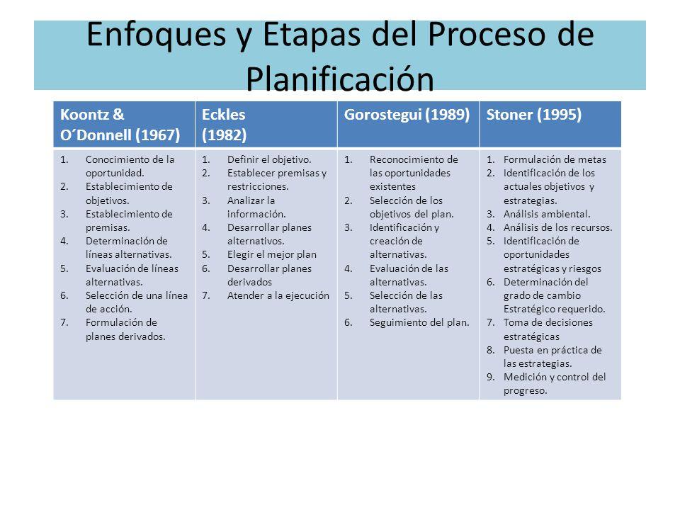 Enfoques y Etapas del Proceso de Planificación Koontz & O´Donnell (1967) Eckles (1982) Gorostegui (1989)Stoner (1995) 1.Conocimiento de la oportunidad