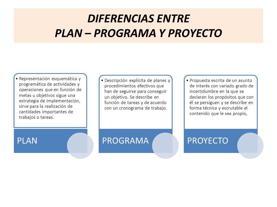 DIFERENCIAS ENTRE PLAN – PROGRAMA Y PROYECTO Representación esquemática y programática de actividades y operaciones que en función de metas u objetivo