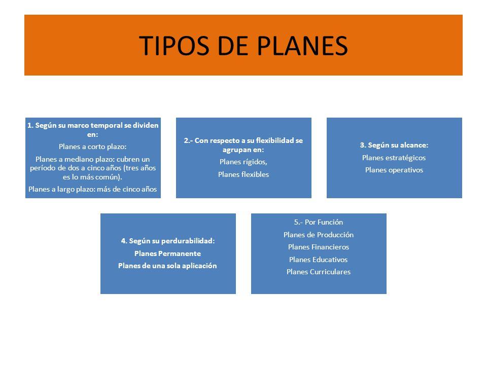 TIPOS DE PLANES 1. Según su marco temporal se dividen en: Planes a corto plazo: Planes a mediano plazo: cubren un período de dos a cinco años (tres añ