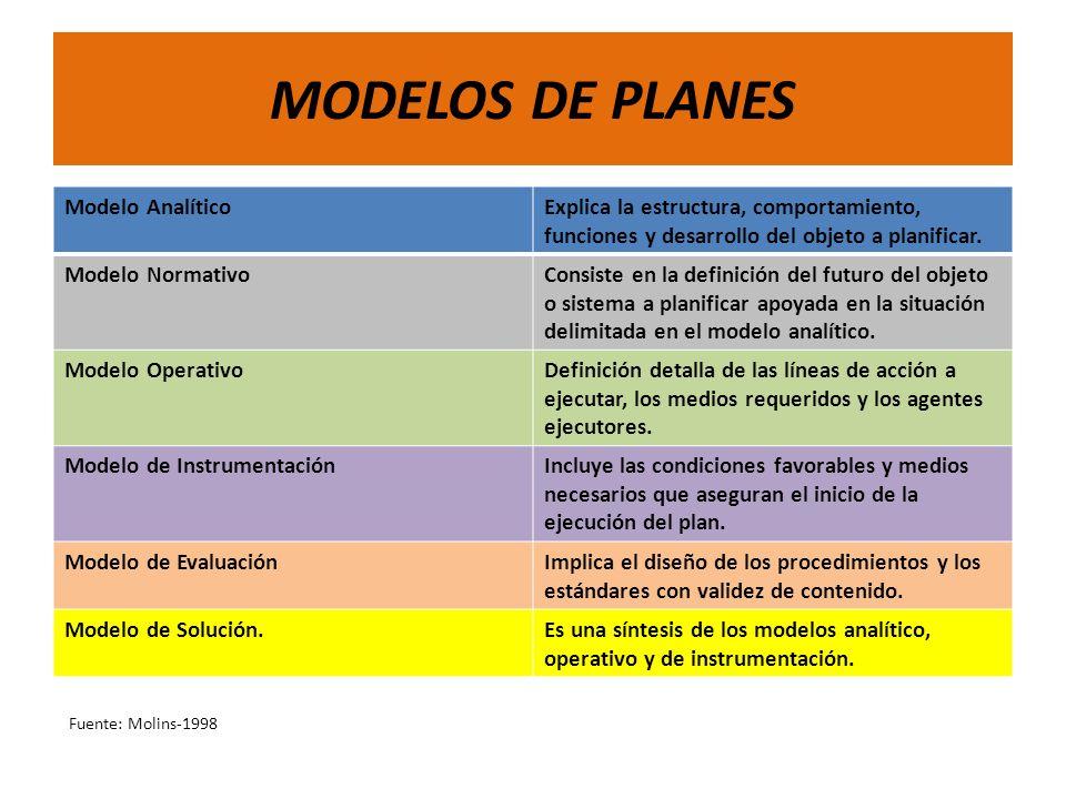MODELOS DE PLANES Modelo AnalíticoExplica la estructura, comportamiento, funciones y desarrollo del objeto a planificar. Modelo NormativoConsiste en l