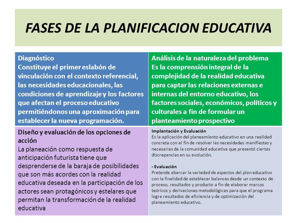 FASES DE LA PLANIFICACION EDUCATIVA Diagnóstico Constituye el primer eslabón de vinculación con el contexto referencial, las necesidades educacionales