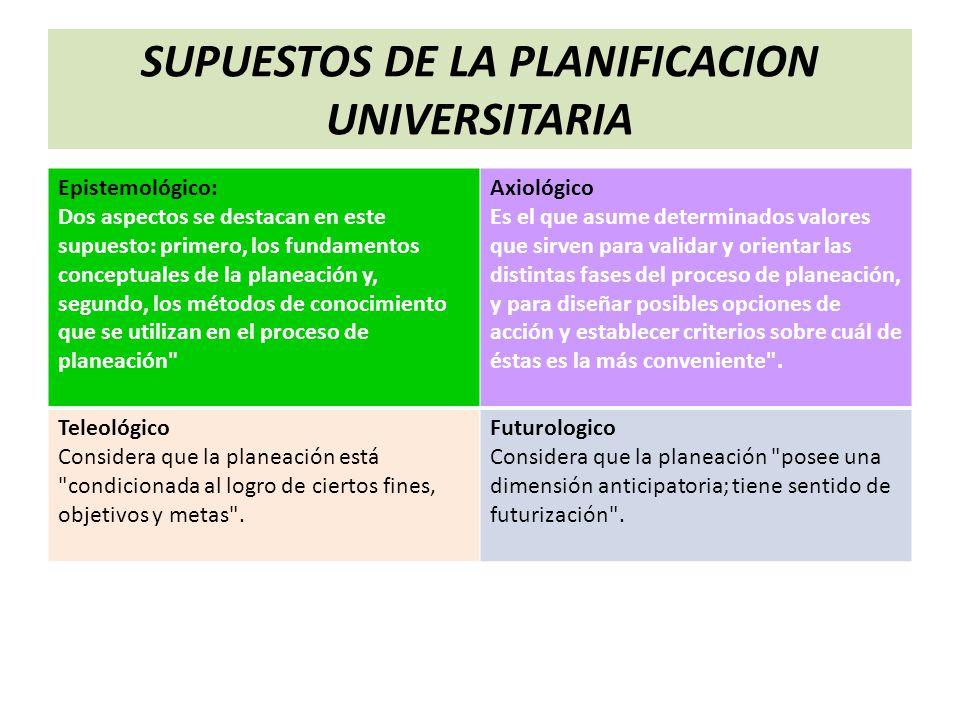 SUPUESTOS DE LA PLANIFICACION UNIVERSITARIA Epistemológico: Dos aspectos se destacan en este supuesto: primero, los fundamentos conceptuales de la pla