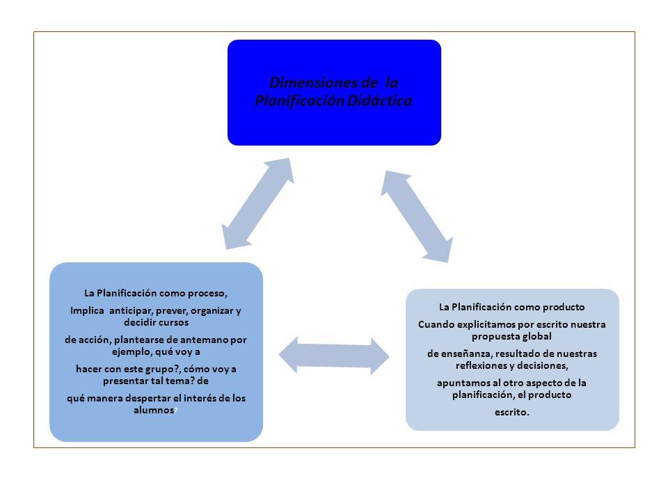 Dimensiones de la Planificación Didáctica La Planificación como producto Cuando explicitamos por escrito nuestra propuesta global de enseñanza, result