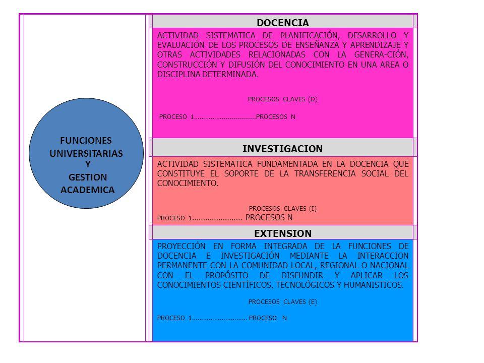 Funciones Universitarias DOCENCIA ACTIVIDAD SISTEMATICA DE PLANIFICACIÓN, DESARROLLO Y EVALUACIÓN DE LOS PROCESOS DE ENSEÑANZA Y APRENDIZAJE Y OTRAS A