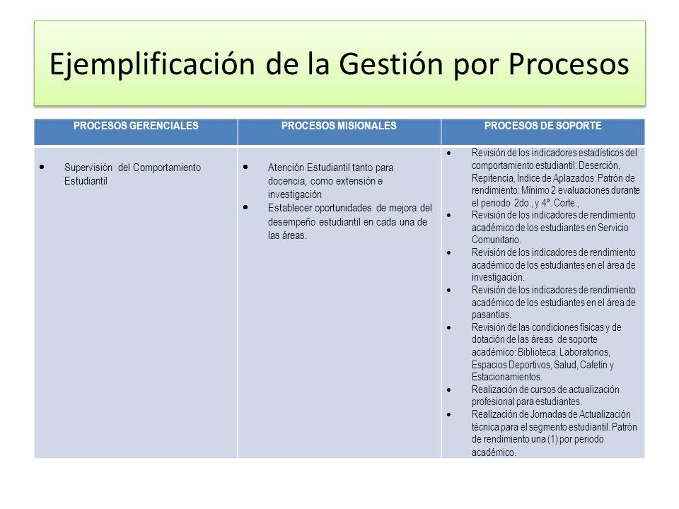 Ejemplificación de la Gestión por Procesos PROCESOS GERENCIALESPROCESOS MISIONALESPROCESOS DE SOPORTE Supervisión del Comportamiento Estudiantil Atenc