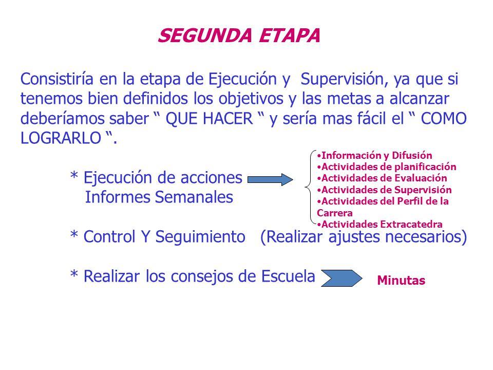 SEGUNDA ETAPA Consistiría en la etapa de Ejecución y Supervisión, ya que si tenemos bien definidos los objetivos y las metas a alcanzar deberíamos sab