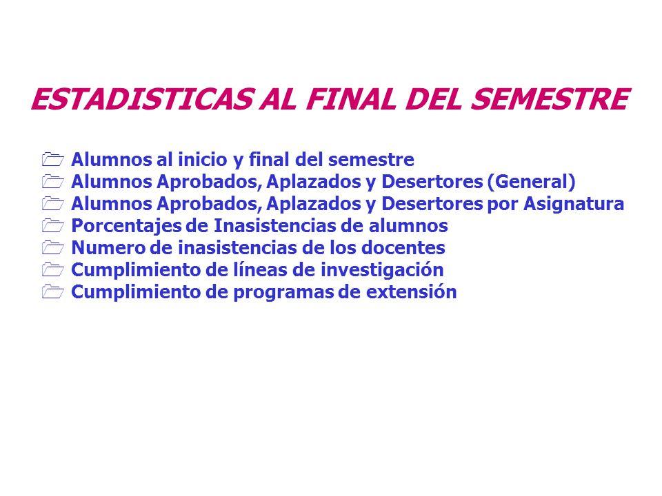 ESTADISTICAS AL FINAL DEL SEMESTRE Alumnos al inicio y final del semestre Alumnos Aprobados, Aplazados y Desertores (General) Alumnos Aprobados, Aplaz