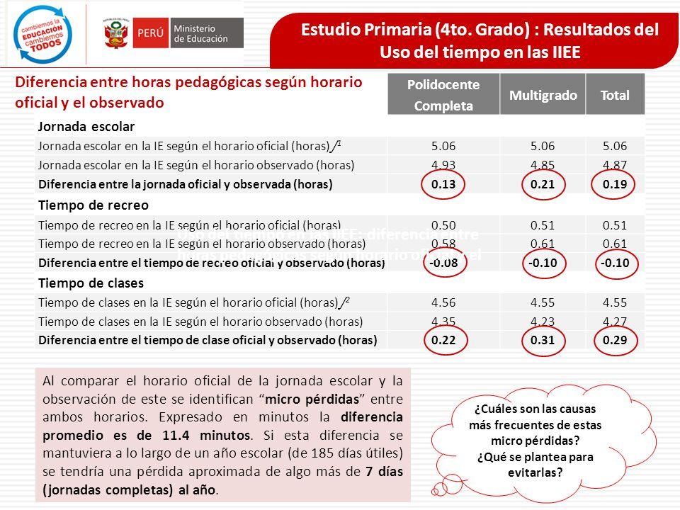 Estudio Primaria (4to. Grado) : Resultados del Uso del tiempo en las IIEE Polidocente Completa MultigradoTotal Jornada escolar Jornada escolar en la I