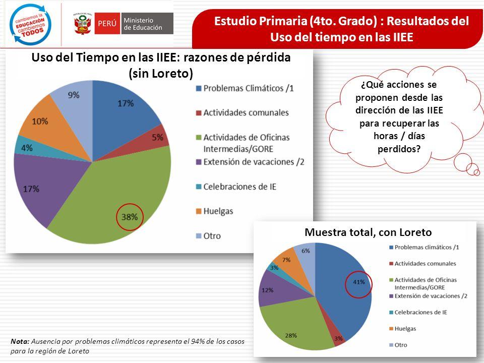 Uso del Tiempo en las IIEE: razones de pérdida (sin Loreto) Nota: Ausencia por problemas climáticos representa el 94% de los casos para la región de L