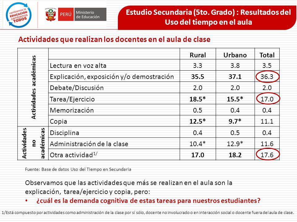 Actividades académicas RuralUrbanoTotal Lectura en voz alta3.33.83.5 Explicación, exposición y/o demostración35.537.136.3 Debate/Discusión2.0 Tarea/Ej