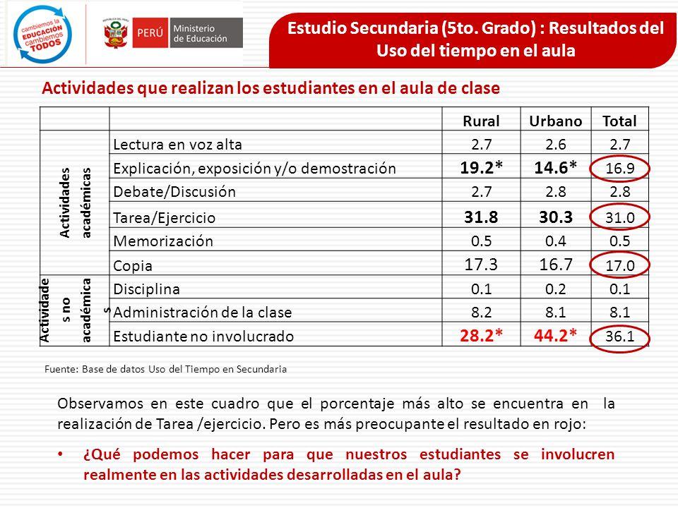 RuralUrbanoTotal Actividades académicas Lectura en voz alta2.72.62.7 Explicación, exposición y/o demostración 19.2*14.6* 16.9 Debate/Discusión2.72.8 T