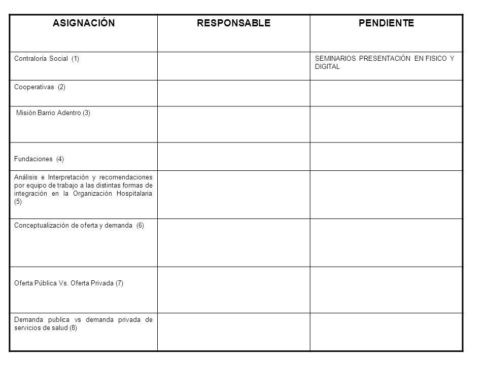 ASIGNACIÓNRESPONSABLEPENDIENTE Contraloría Social (1)SEMINARIOS PRESENTACIÓN EN FISICO Y DIGITAL Cooperativas (2) Misión Barrio Adentro (3) Fundaciones (4) Análisis e Interpretación y recomendaciones por equipo de trabajo a las distintas formas de integración en la Organización Hospitalaria (5) Conceptualización de oferta y demanda (6) Oferta Pública Vs.