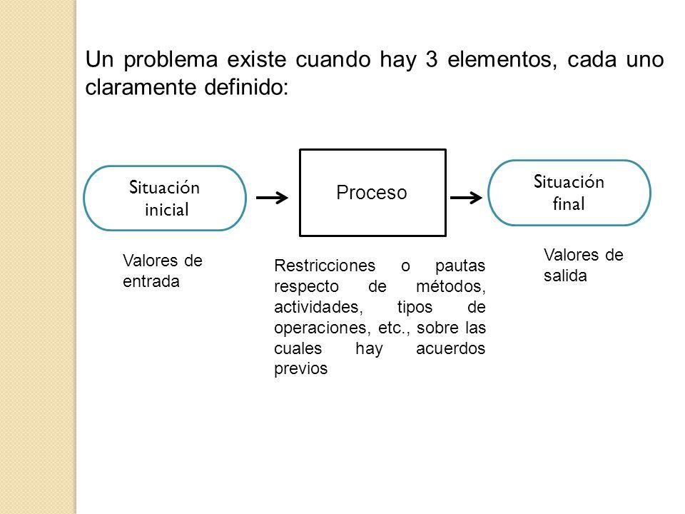 Un problema existe cuando hay 3 elementos, cada uno claramente definido: Restricciones o pautas respecto de métodos, actividades, tipos de operaciones