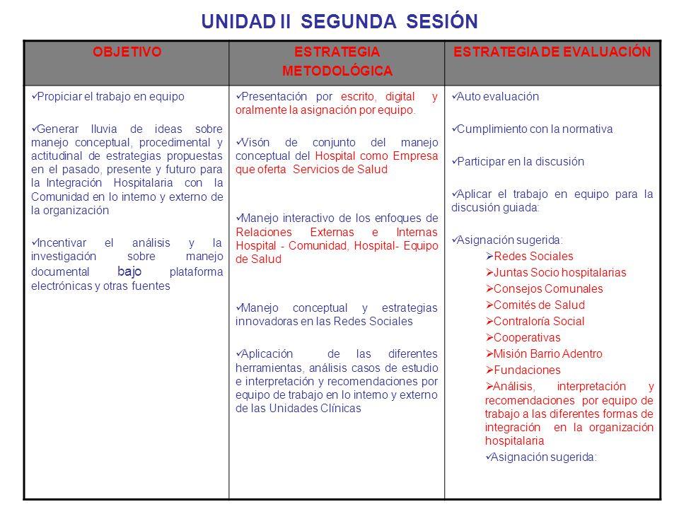 UNIDAD II SEGUNDA SESIÓN OBJETIVOESTRATEGIA METODOLÓGICA ESTRATEGIA DE EVALUACIÓN Propiciar el trabajo en equipo Generar lluvia de ideas sobre manejo