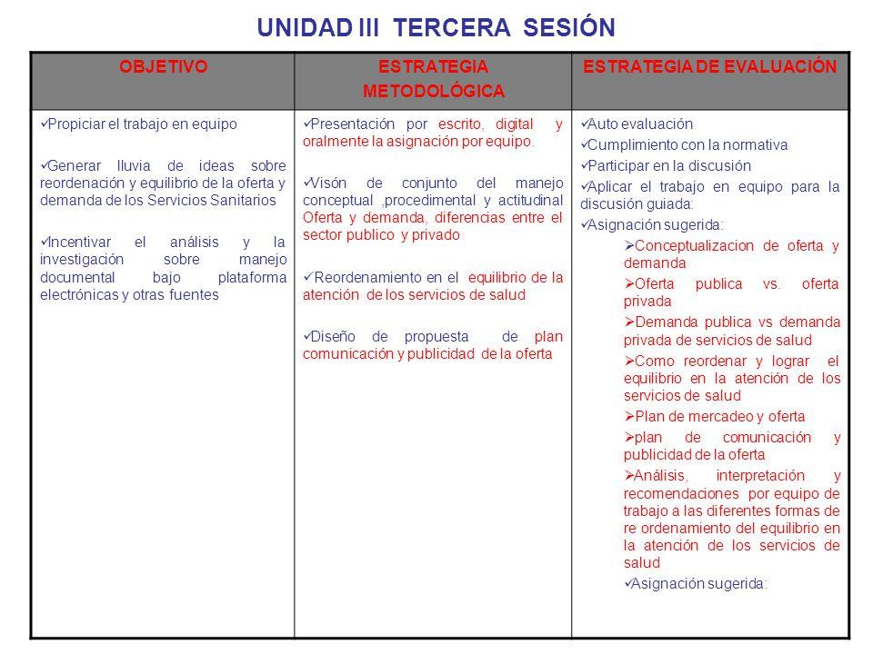 UNIDAD III TERCERA SESIÓN OBJETIVOESTRATEGIA METODOLÓGICA ESTRATEGIA DE EVALUACIÓN Propiciar el trabajo en equipo Generar lluvia de ideas sobre reorde