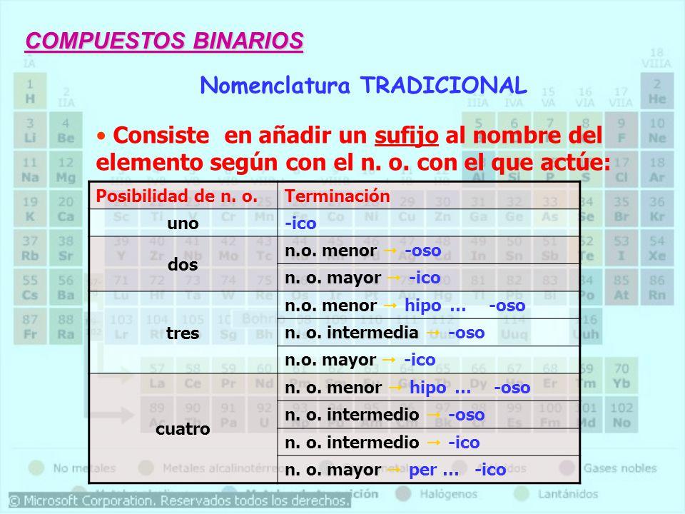 Nomenclatura TRADICIONAL Consiste en añadir un sufijo al nombre del elemento según con el n. o. con el que actúe: Posibilidad de n. o.Terminación uno-