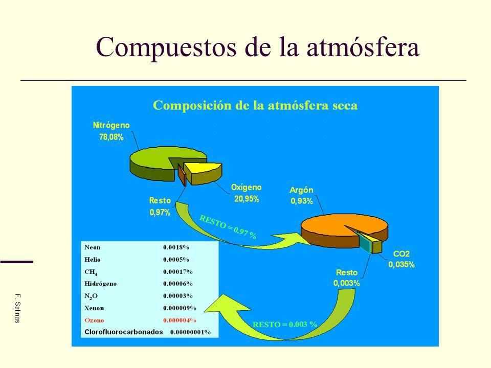 Compuestos de la atmósfera F. Salinas