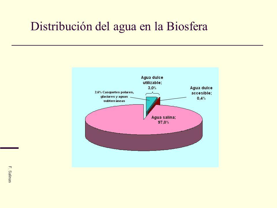 Distribución del agua en la Biosfera F. Salinas
