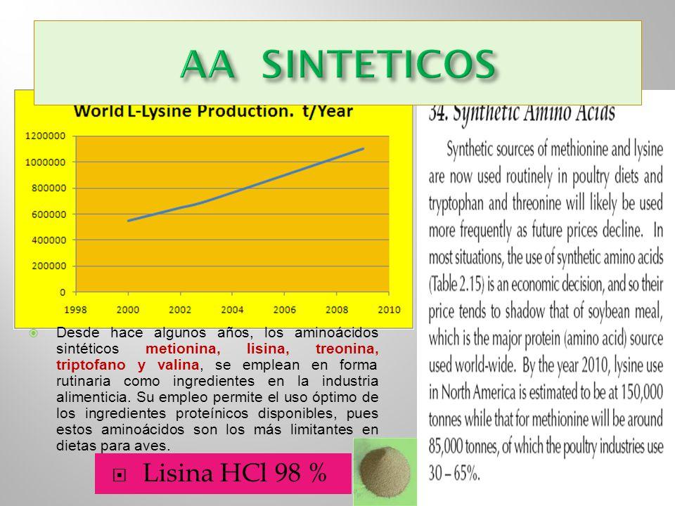 Lisina HCl 98 % Desde hace algunos años, los aminoácidos sintéticos metionina, lisina, treonina, triptofano y valina, se emplean en forma rutinaria co