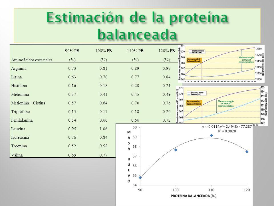 Aminoácidos esenciales 90% PB100% PB110% PB120% PB (%) Arginina0.730.810.890.97 Lisina0.630.700.770.84 Histidina0.160.180.200.21 Metionina0.370.410.45