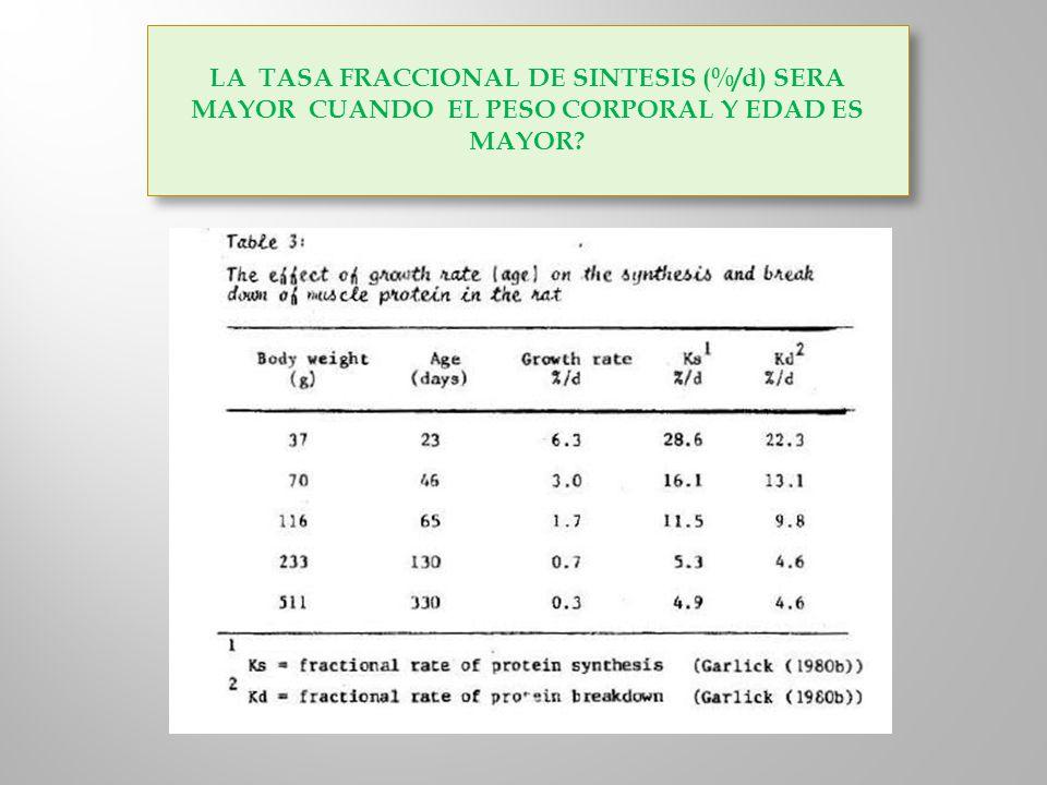 LA TASA FRACCIONAL DE SINTESIS (%/d) SERA MAYOR CUANDO EL PESO CORPORAL Y EDAD ES MAYOR?