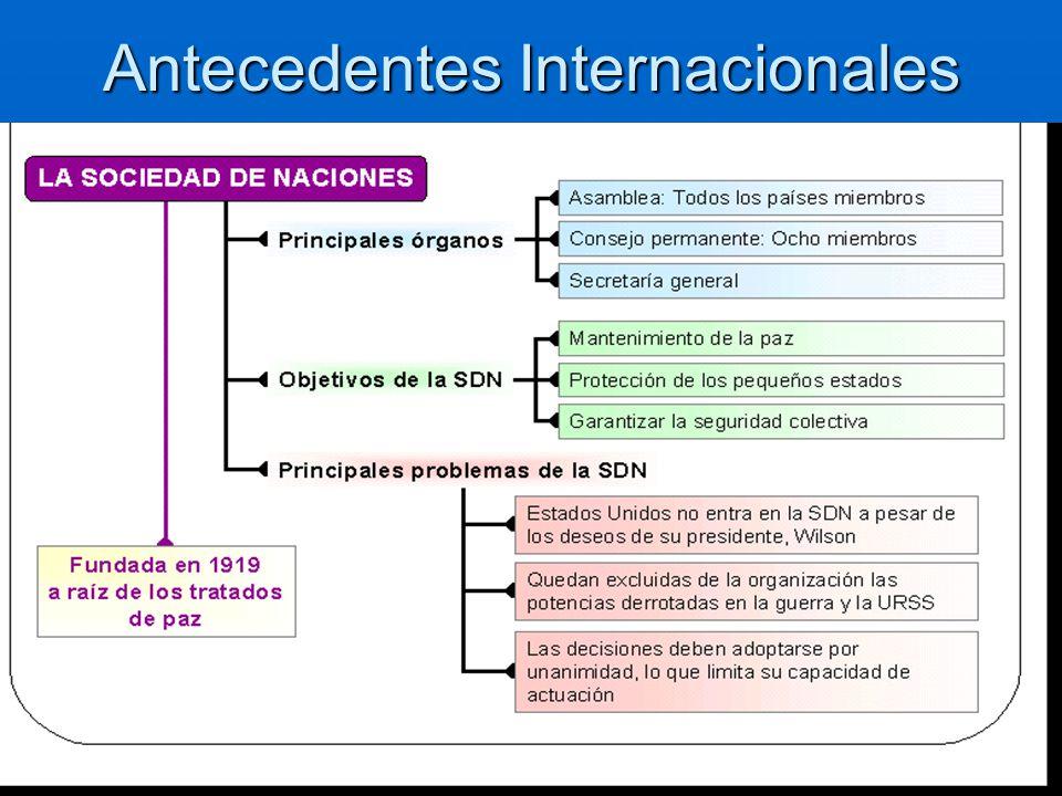 Antecedentes Internacionales