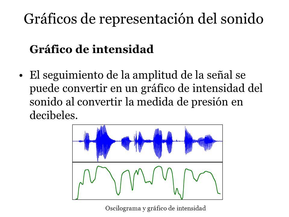 Gráficos de representación del sonido Gráfico de intensidad El seguimiento de la amplitud de la señal se puede convertir en un gráfico de intensidad d