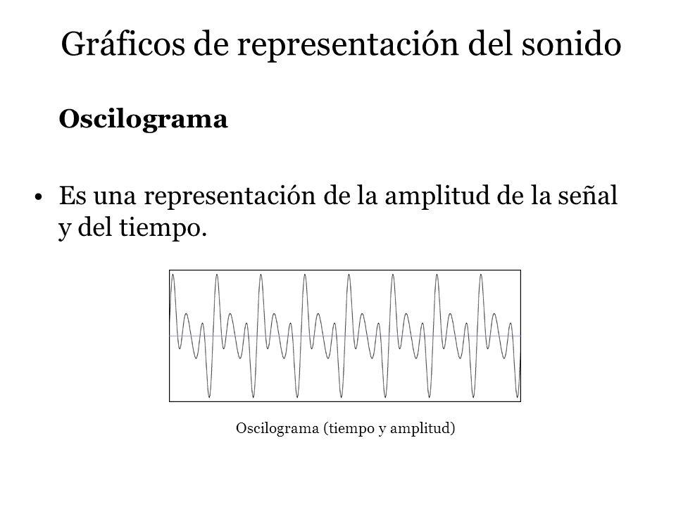 Gráficos de representación del sonido Oscilograma Es una representación de la amplitud de la señal y del tiempo. Oscilograma (tiempo y amplitud)