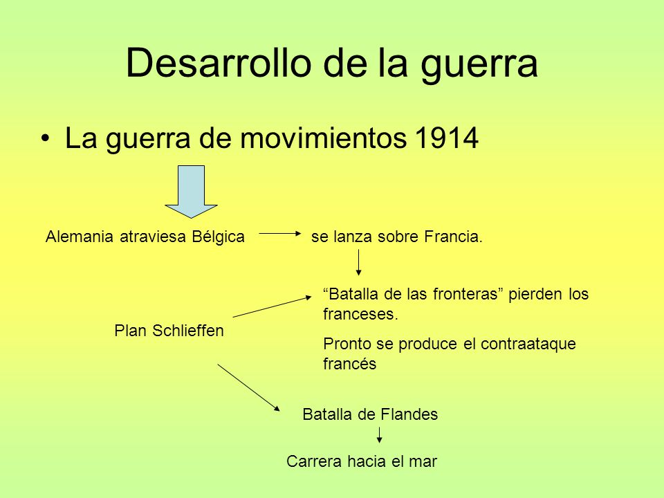 Desarrollo de la guerra La guerra de movimientos 1914 Alemania atraviesa Bélgicase lanza sobre Francia.