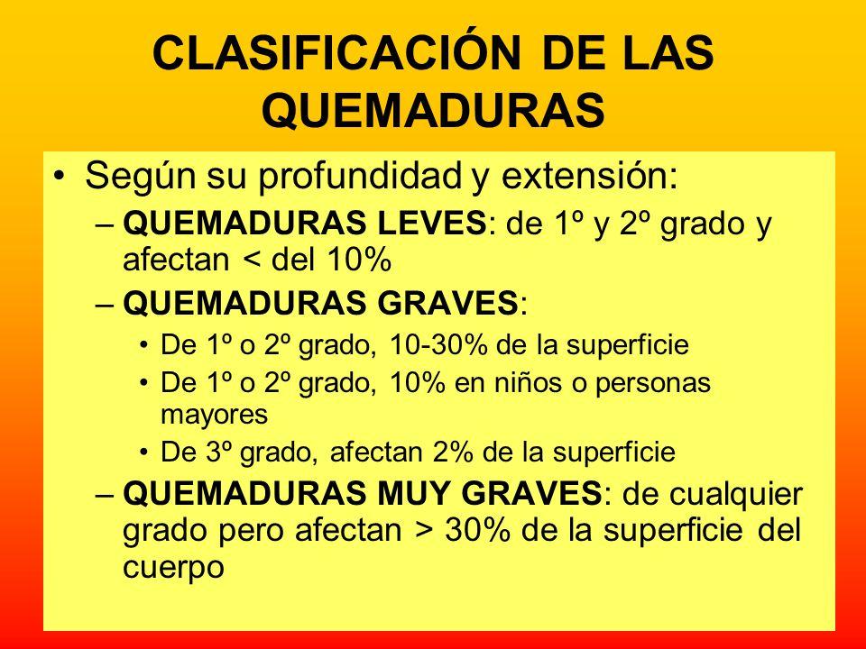 CLASIFICACIÓN DE LAS QUEMADURAS Según su profundidad y extensión: –QUEMADURAS LEVES: de 1º y 2º grado y afectan < del 10% –QUEMADURAS GRAVES: De 1º o