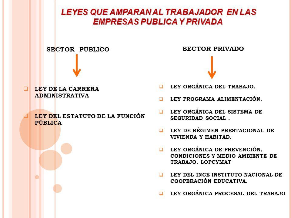 SECTOR PUBLICO SECTOR PRIVADO LEY DE LA CARRERA ADMINISTRATIVA LEY DEL ESTATUTO DE LA FUNCIÓN PÚBLICA LEY ORGÁNICA DEL TRABAJO. LEY PROGRAMA ALIMENTAC