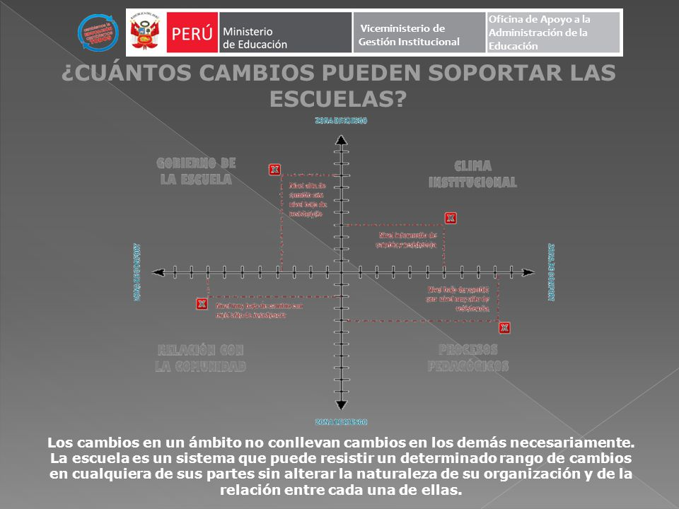 ¿CUÁNTOS CAMBIOS PUEDEN SOPORTAR LAS ESCUELAS.