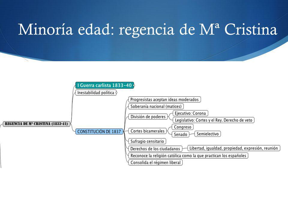 Minoría edad: regencia de Mª Cristina