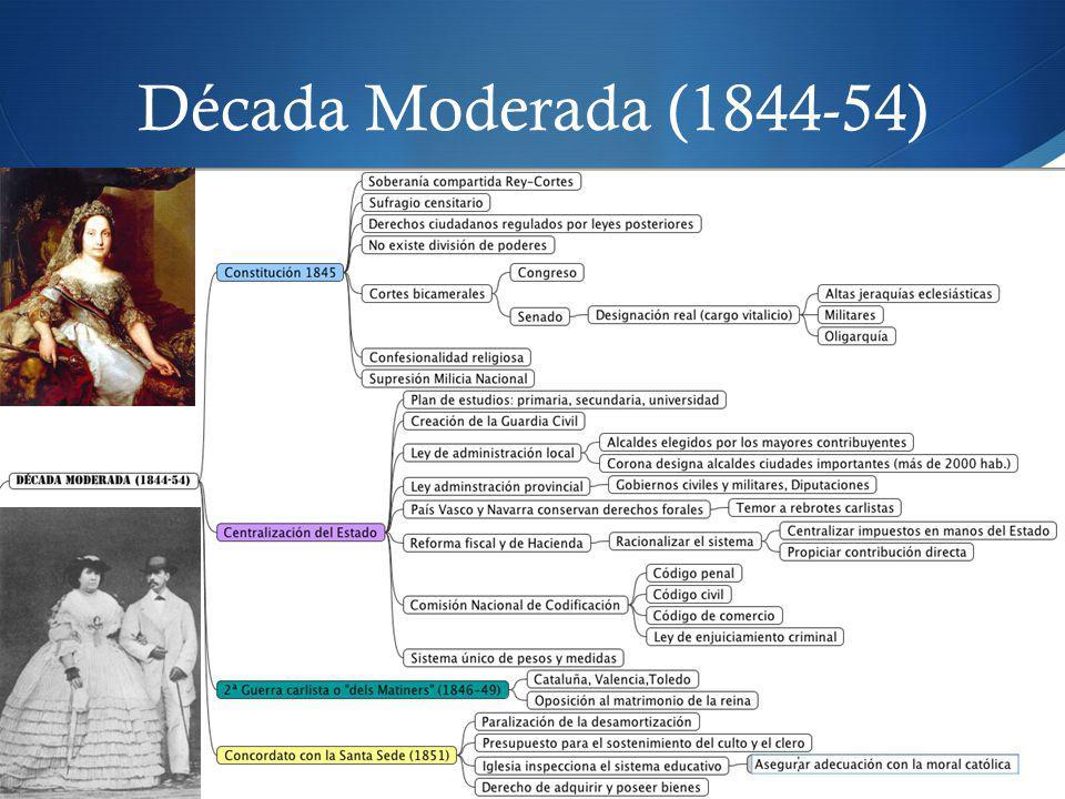Década Moderada (1844-54)