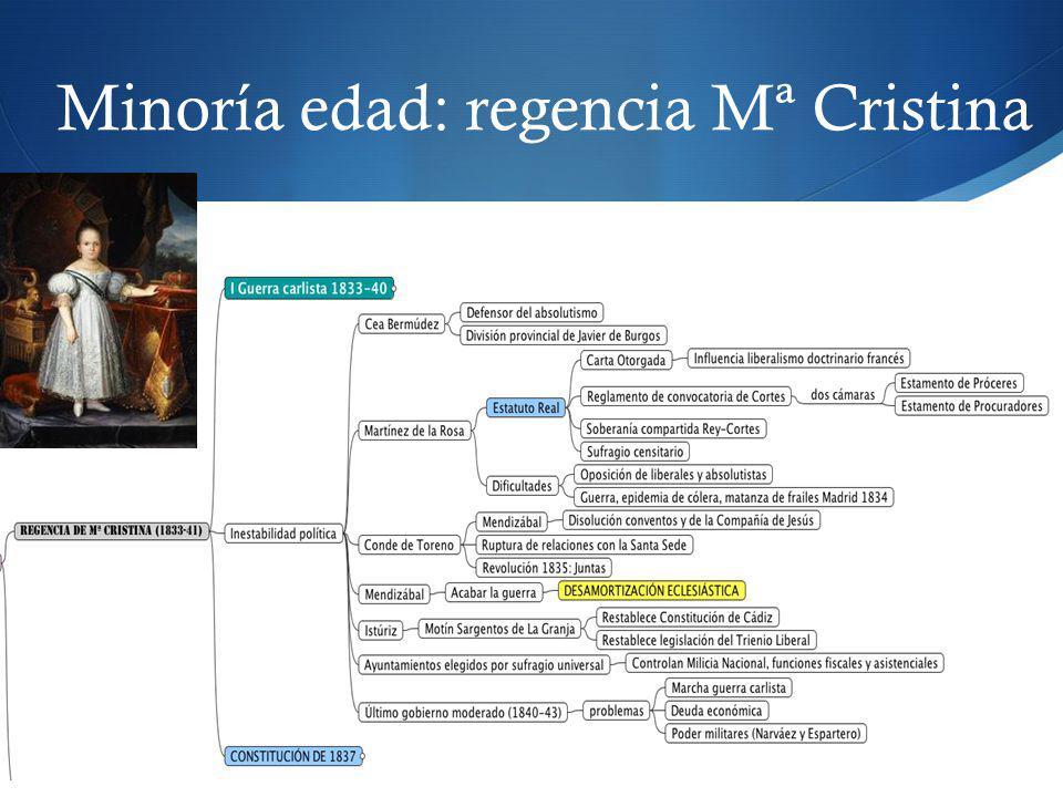 Minoría edad: regencia Mª Cristina