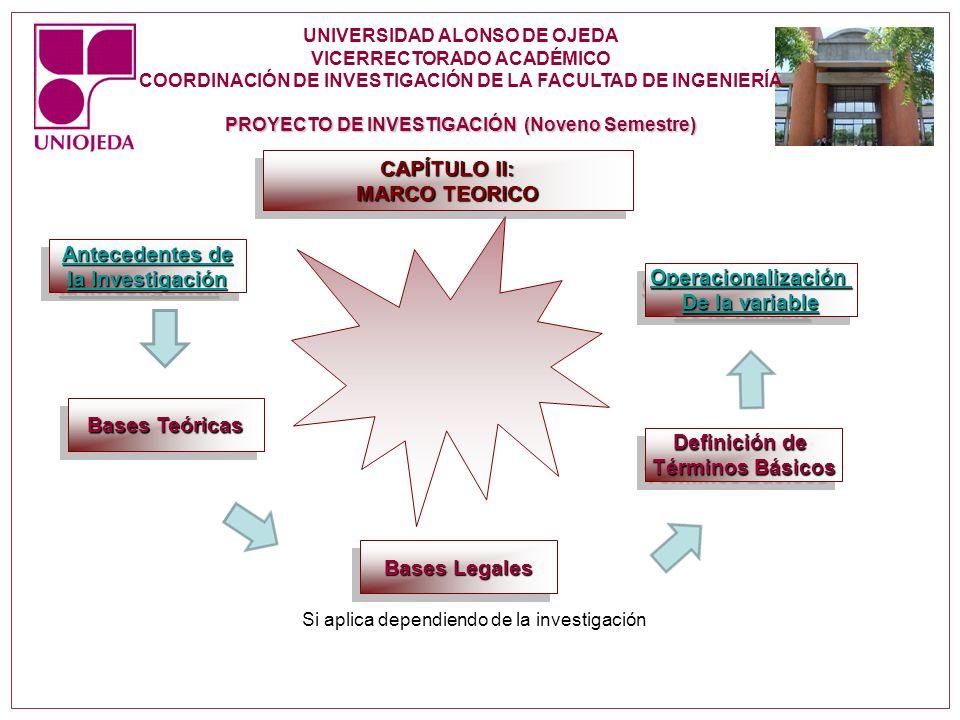PROYECTO DE INVESTIGACIÓN (Noveno Semestre) CAPÍTULO II: MARCO TEORICO CAPÍTULO II: MARCO TEORICO Operacionalización De la variable De la variable Ope