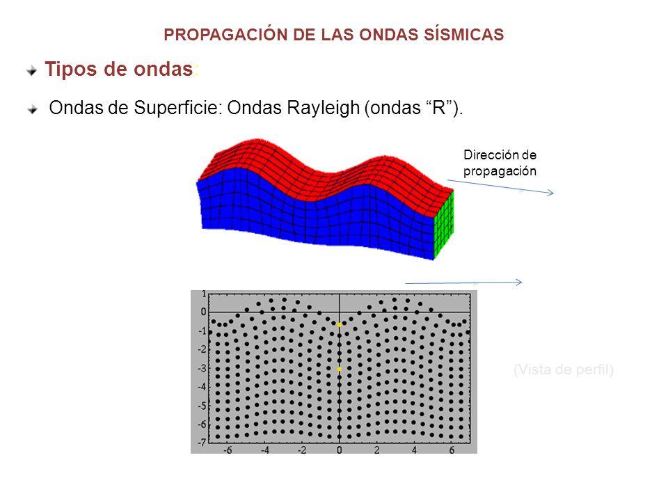 PROPAGACIÓN DE LAS ONDAS SÍSMICAS Dirección de propagación (Vista de perfil) Tipos de ondas: Ondas de Superficie: Ondas Rayleigh (ondas R).